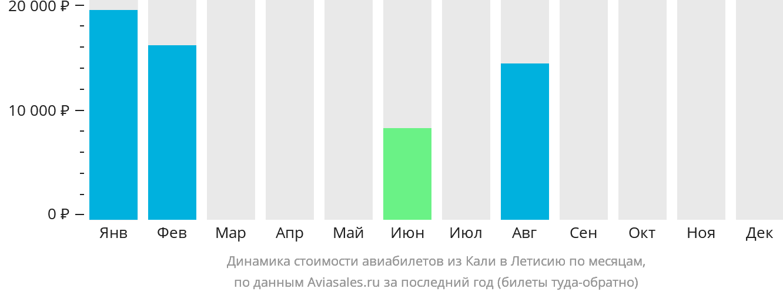 Динамика стоимости авиабилетов из Кали в Летисию по месяцам