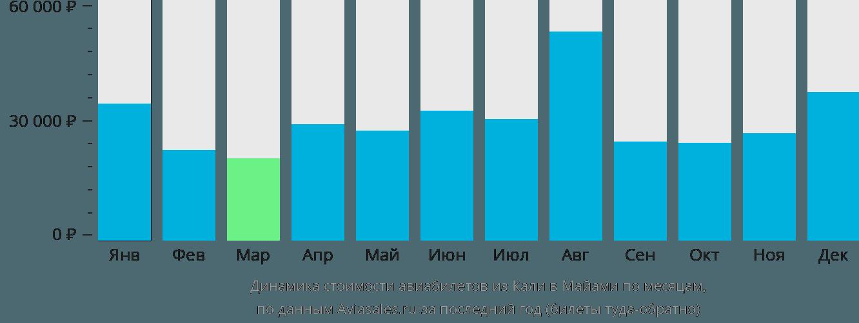 Динамика стоимости авиабилетов из Кали в Майами по месяцам