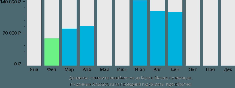 Динамика стоимости авиабилетов из Кали в Москву по месяцам