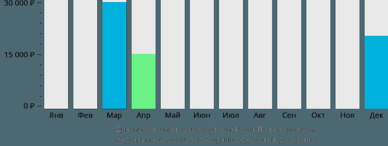 Динамика стоимости авиабилетов из Кали в Пасто по месяцам