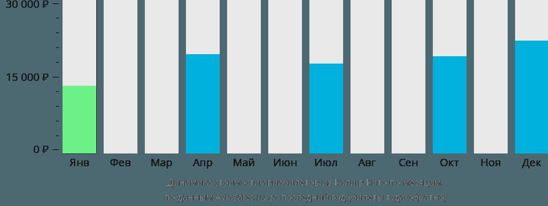 Динамика стоимости авиабилетов из Кали в Кито по месяцам