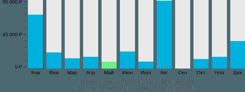 Динамика стоимости авиабилетов из Колимы по месяцам
