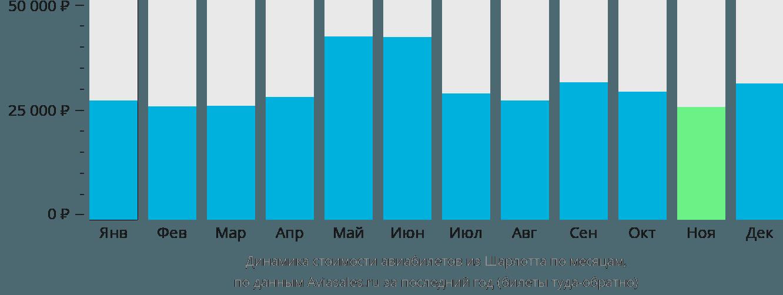 Динамика стоимости авиабилетов из Шарлотта по месяцам