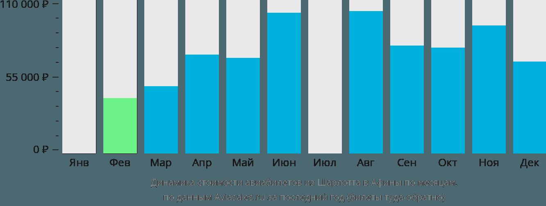 Динамика стоимости авиабилетов из Шарлотта в Афины по месяцам