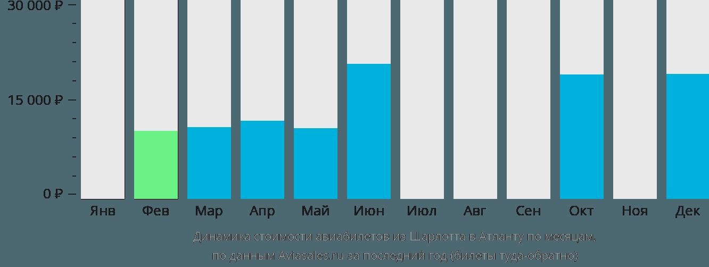 Динамика стоимости авиабилетов из Шарлотта в Атланту по месяцам