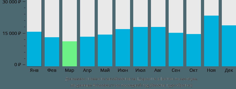 Динамика стоимости авиабилетов из Шарлотта в Бостон по месяцам