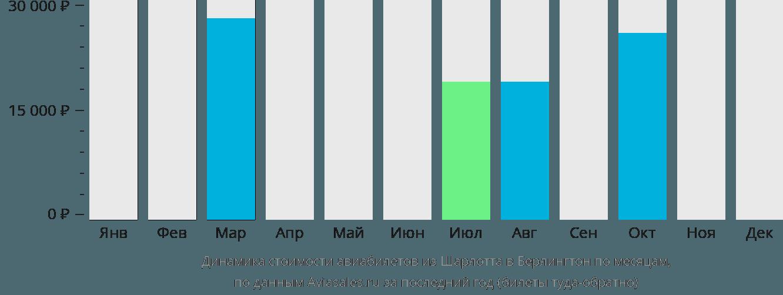 Динамика стоимости авиабилетов из Шарлотта в Берлингтон по месяцам