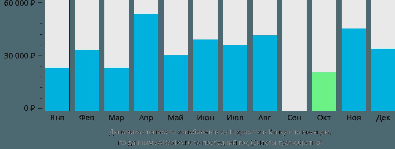 Динамика стоимости авиабилетов из Шарлотта в Канкун по месяцам