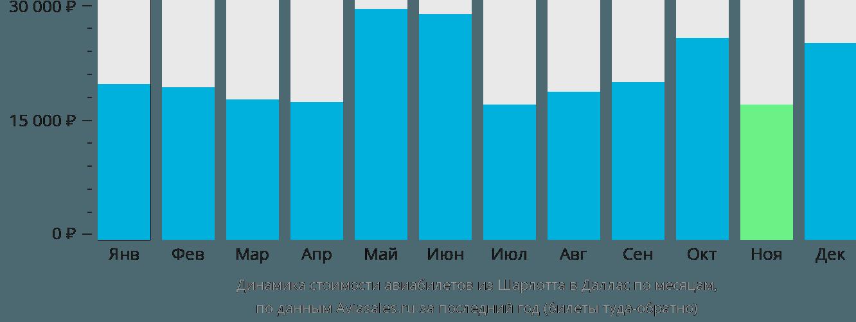 Динамика стоимости авиабилетов из Шарлотта в Даллас по месяцам