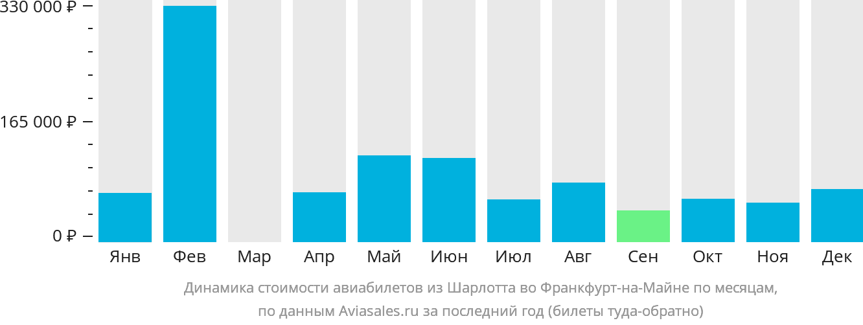 Динамика стоимости авиабилетов из Шарлотта во Франкфурт-на-Майне по месяцам