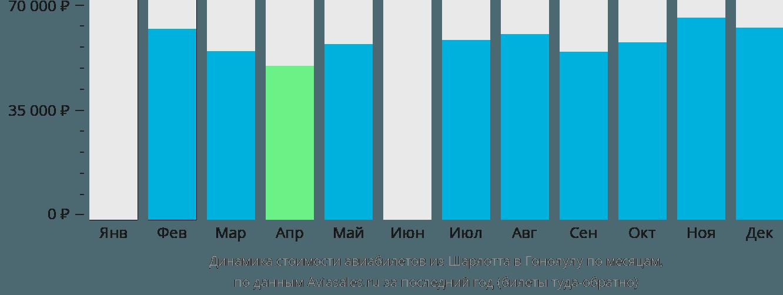 Динамика стоимости авиабилетов из Шарлотта в Гонолулу по месяцам