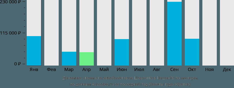Динамика стоимости авиабилетов из Шарлотта в Кишинёв по месяцам
