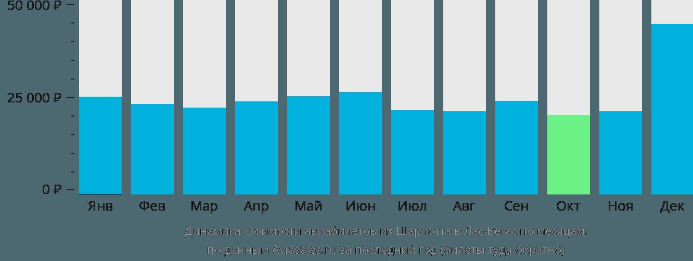 Динамика стоимости авиабилетов из Шарлотта в Лас-Вегас по месяцам