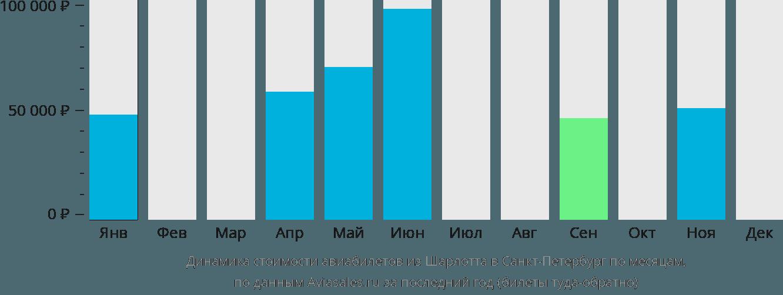 Динамика стоимости авиабилетов из Шарлотта в Санкт-Петербург по месяцам