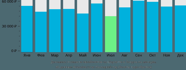 Динамика стоимости авиабилетов из Шарлотта в Лондон по месяцам