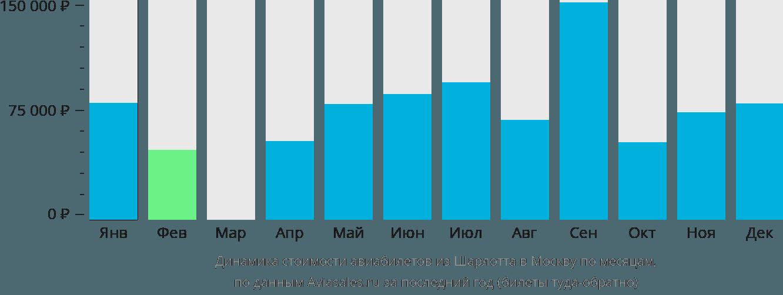 Динамика стоимости авиабилетов из Шарлотта в Москву по месяцам
