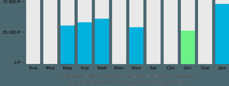 Динамика стоимости авиабилетов из Шарлотта в Нассау по месяцам