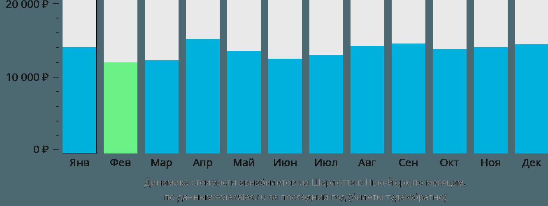 Динамика стоимости авиабилетов из Шарлотта в Нью-Йорк по месяцам