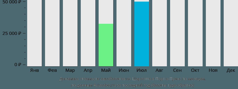 Динамика стоимости авиабилетов из Шарлотта в Порт-о-Пренс по месяцам
