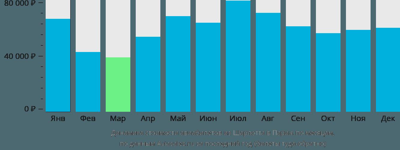 Динамика стоимости авиабилетов из Шарлотта в Париж по месяцам