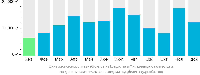 Динамика стоимости авиабилетов из Шарлотта в Филадельфию по месяцам
