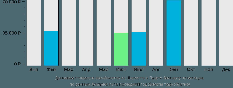 Динамика стоимости авиабилетов из Шарлотта в Пуэрто-Вальярту по месяцам