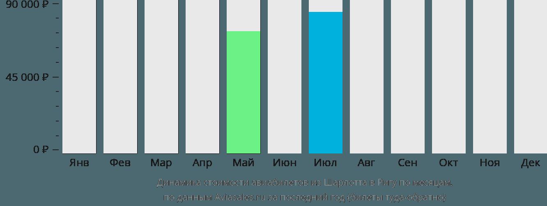 Динамика стоимости авиабилетов из Шарлотта в Ригу по месяцам
