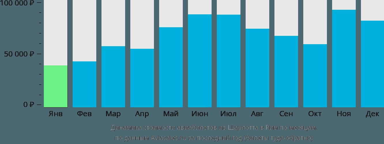 Динамика стоимости авиабилетов из Шарлотта в Рим по месяцам