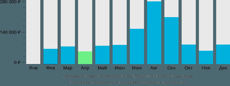 Динамика стоимости авиабилетов из Шарлотта в Россию по месяцам