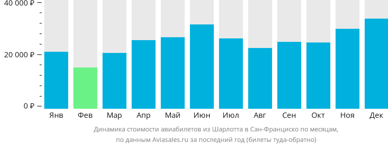 Динамика стоимости авиабилетов из Шарлотта в Сан-Франциско по месяцам