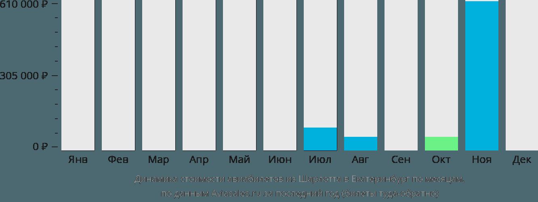 Динамика стоимости авиабилетов из Шарлотта в Екатеринбург по месяцам