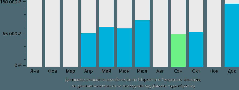 Динамика стоимости авиабилетов из Шарлотта в Тегеран по месяцам