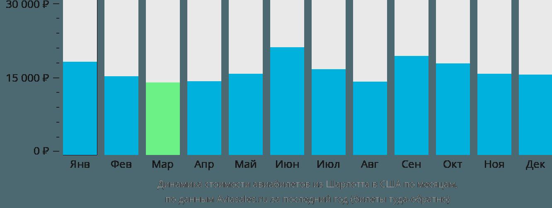 Динамика стоимости авиабилетов из Шарлотта в США по месяцам