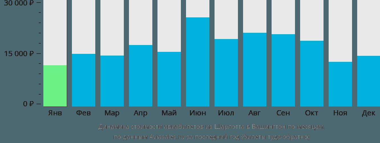 Динамика стоимости авиабилетов из Шарлотта в Вашингтон по месяцам