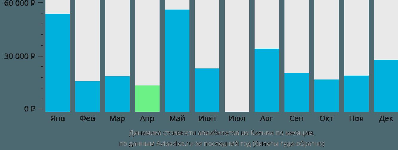 Динамика стоимости авиабилетов из Кальви по месяцам