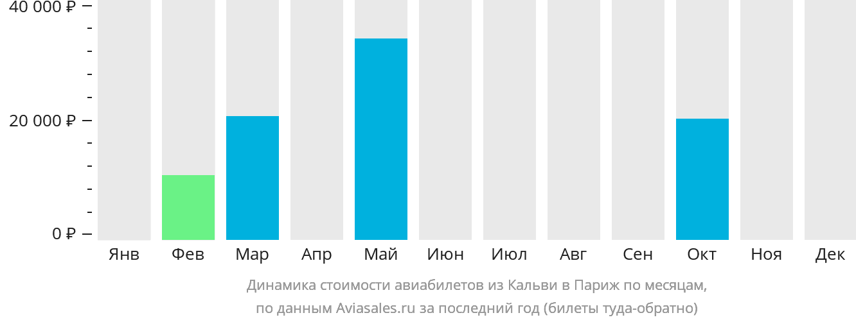 Динамика стоимости авиабилетов из Кальви в Париж по месяцам