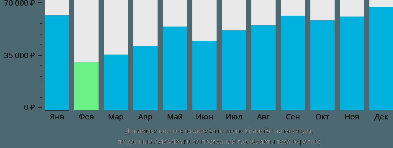 Динамика стоимости авиабилетов из Коломбо по месяцам