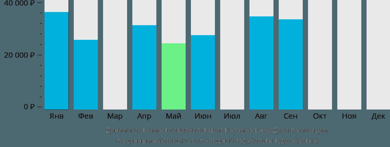 Динамика стоимости авиабилетов из Коломбо в Абу-Даби по месяцам