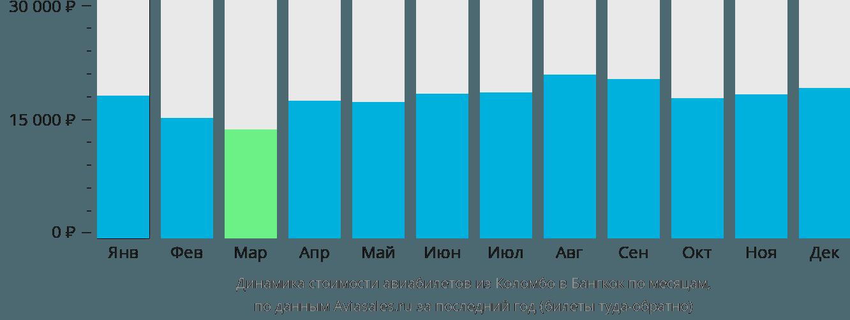 Динамика стоимости авиабилетов из Коломбо в Бангкок по месяцам