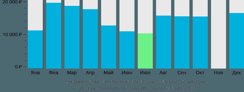 Динамика стоимости авиабилетов из Коломбо в Бангалор по месяцам
