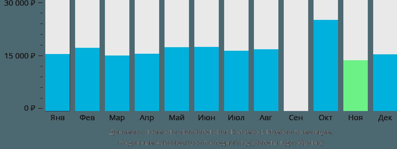 Динамика стоимости авиабилетов из Коломбо в Мумбаи по месяцам