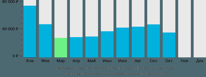 Динамика стоимости авиабилетов из Коломбо в Гуанчжоу по месяцам