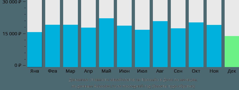 Динамика стоимости авиабилетов из Коломбо в Дели по месяцам