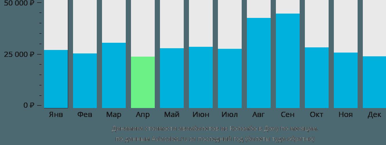Динамика стоимости авиабилетов из Коломбо в Доху по месяцам