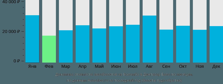 Динамика стоимости авиабилетов из Коломбо в Денпасар Бали по месяцам