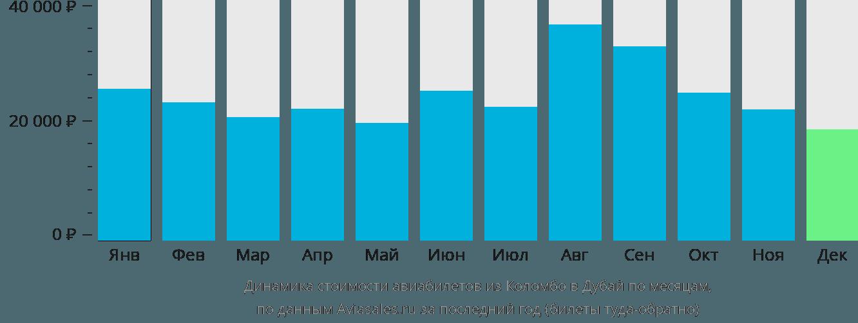 Динамика стоимости авиабилетов из Коломбо в Дубай по месяцам