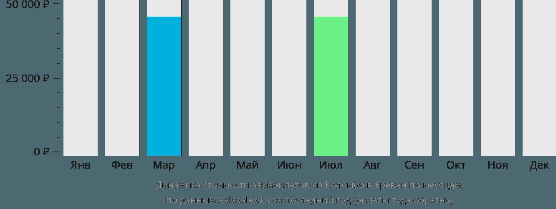 Динамика стоимости авиабилетов из Коломбо в Ереван по месяцам
