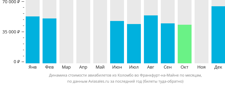 Динамика стоимости авиабилетов из Коломбо во Франкфурт-на-Майне по месяцам