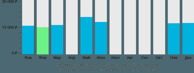 Динамика стоимости авиабилетов из Коломбо в Гоа по месяцам