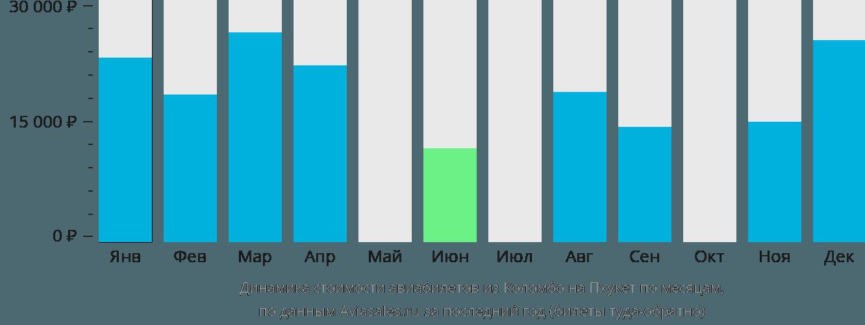 Динамика стоимости авиабилетов из Коломбо на Пхукет по месяцам